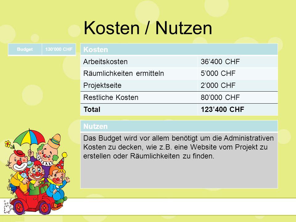Kosten / Nutzen Kosten Arbeitskosten36'400 CHF Räumlichkeiten ermitteln5'000 CHF Projektseite2'000 CHF Restliche Kosten80'000 CHF Total123'400 CHF Nut