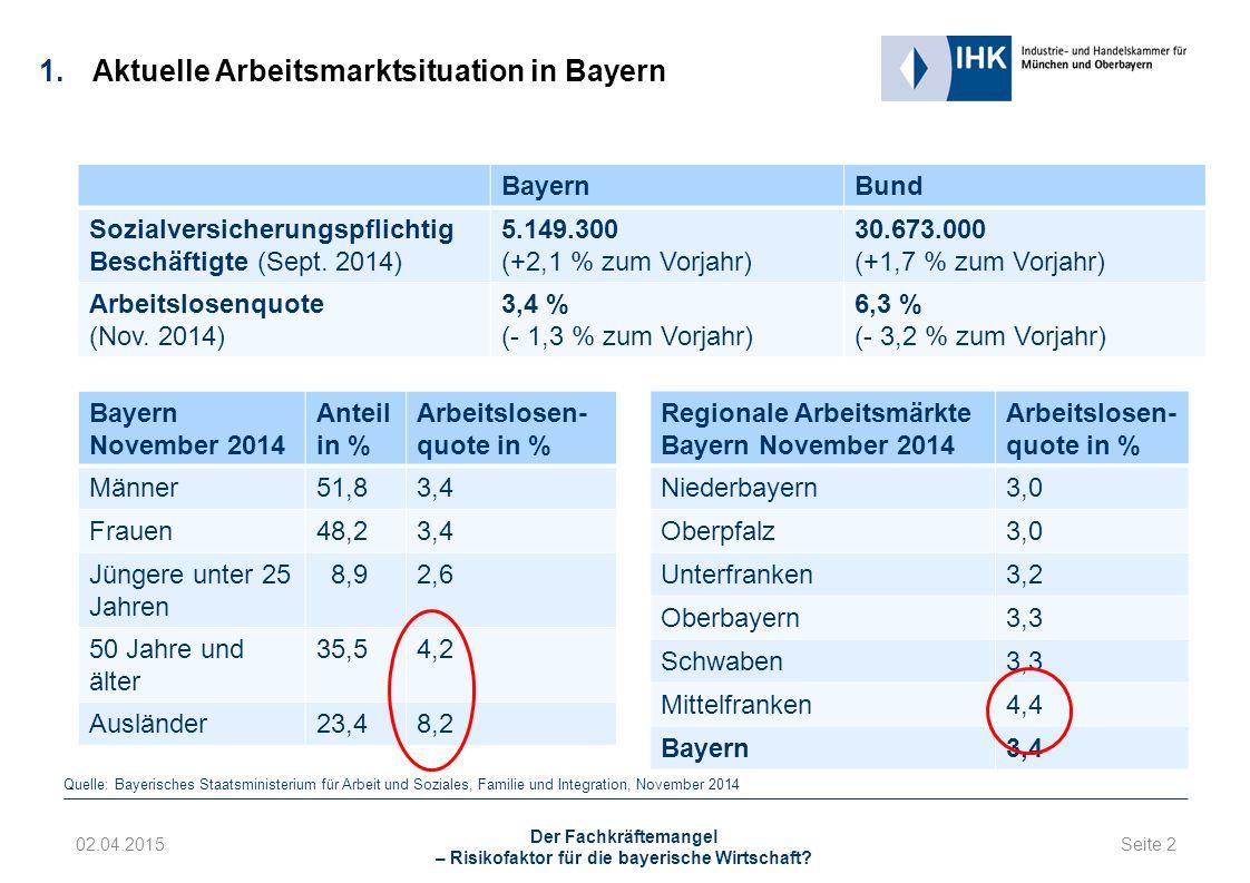 Seite 2 02.04.2015 Der Fachkräftemangel – Risikofaktor für die bayerische Wirtschaft.