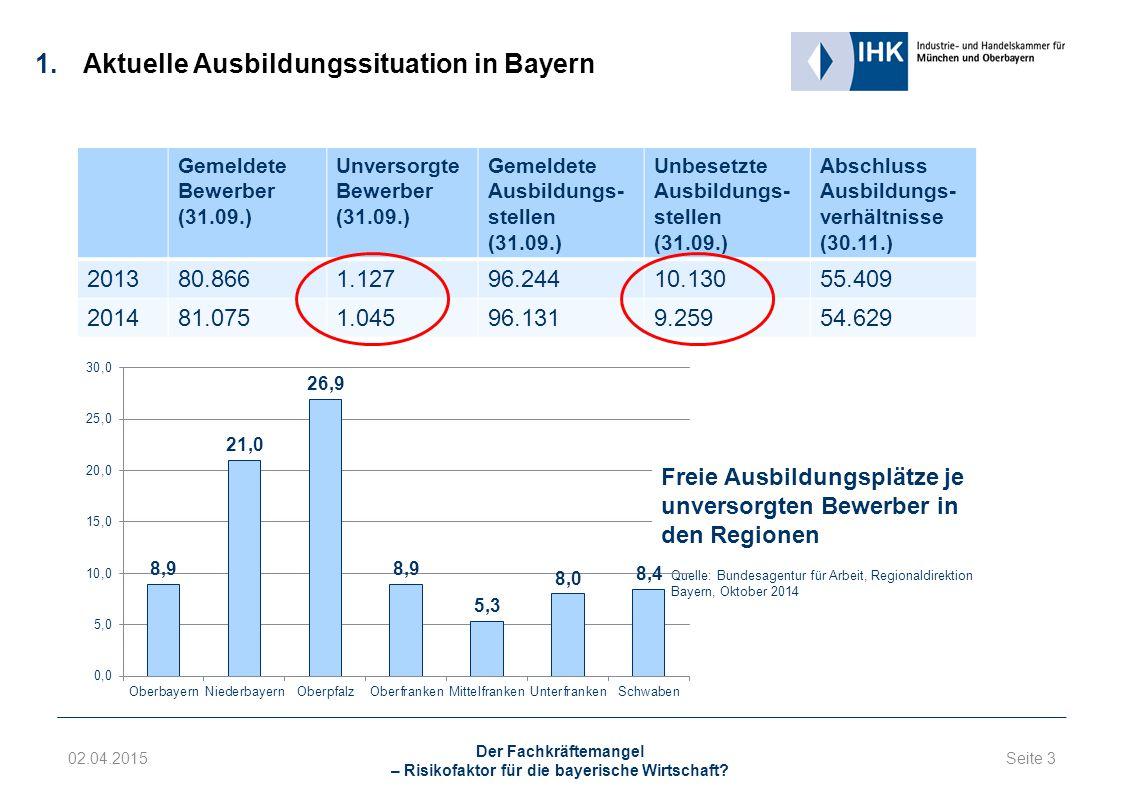 Seite 3 02.04.2015 Der Fachkräftemangel – Risikofaktor für die bayerische Wirtschaft.