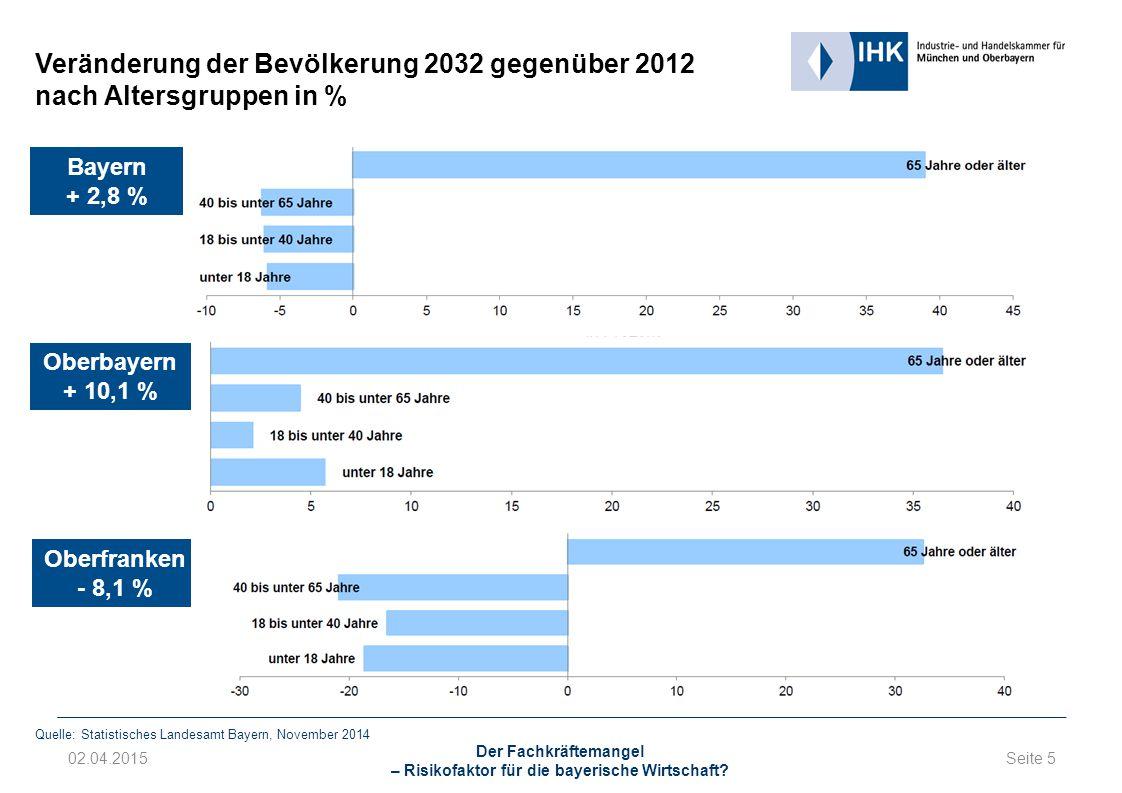 Seite 5 02.04.2015 Der Fachkräftemangel – Risikofaktor für die bayerische Wirtschaft.