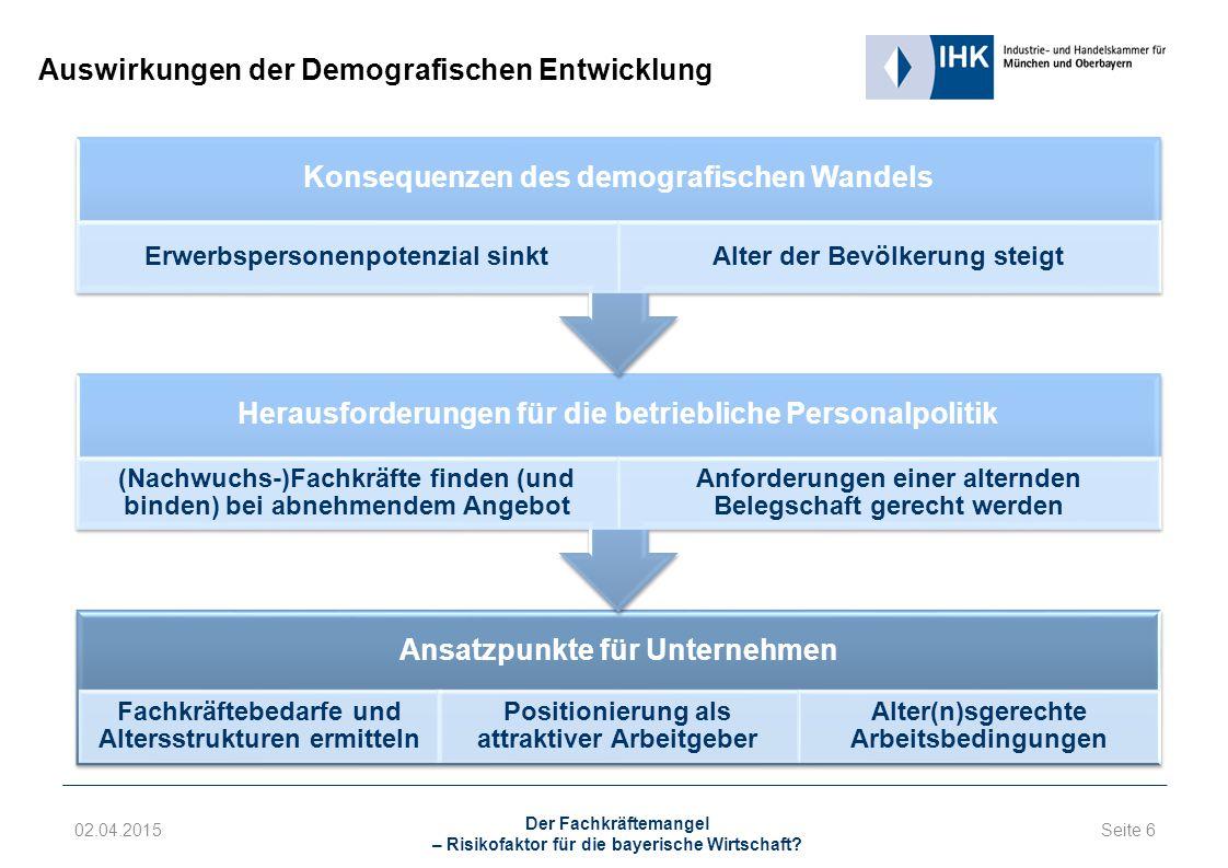 Ansatzpunkte für Unternehmen Fachkräftebedarfe und Altersstrukturen ermitteln Positionierung als attraktiver Arbeitgeber Alter(n)sgerechte Arbeitsbedingungen Herausforderungen für die betriebliche Personalpolitik (Nachwuchs-)Fachkräfte finden (und binden) bei abnehmendem Angebot Anforderungen einer alternden Belegschaft gerecht werden Konsequenzen des demografischen Wandels Erwerbspersonenpotenzial sinktAlter der Bevölkerung steigt 02.04.2015 Der Fachkräftemangel – Risikofaktor für die bayerische Wirtschaft.