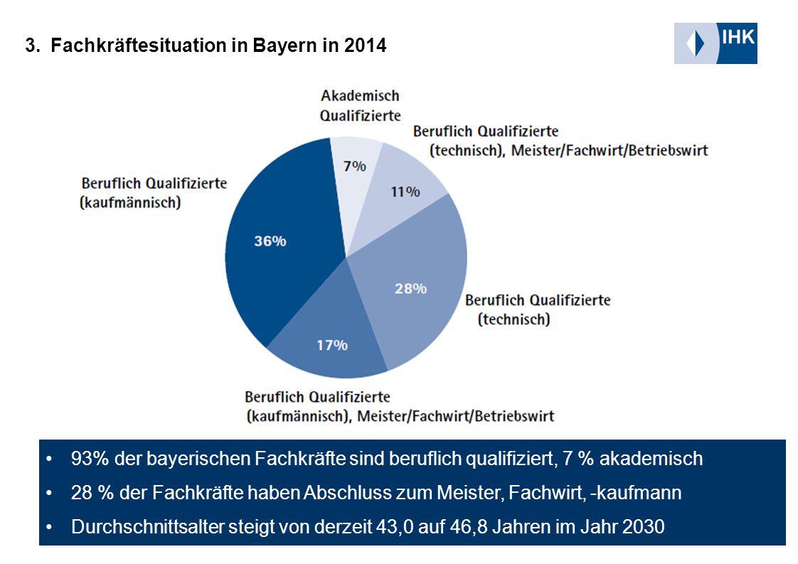 Seite 7 Fachkräftesituation in der Region München 02.04.2015 3.Fachkräftesituation in Bayern in 2014 93% der bayerischen Fachkräfte sind beruflich qualifiziert, 7 % akademisch 28 % der Fachkräfte haben Abschluss zum Meister, Fachwirt, -kaufmann Durchschnittsalter steigt von derzeit 43,0 auf 46,8 Jahren im Jahr 2030
