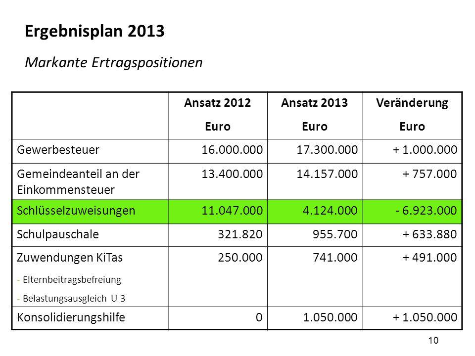 10 Ergebnisplan 2013 Markante Ertragspositionen Ansatz 2012 Euro Ansatz 2013 Euro Veränderung Euro Gewerbesteuer16.000.00017.300.000+ 1.000.000 Gemein