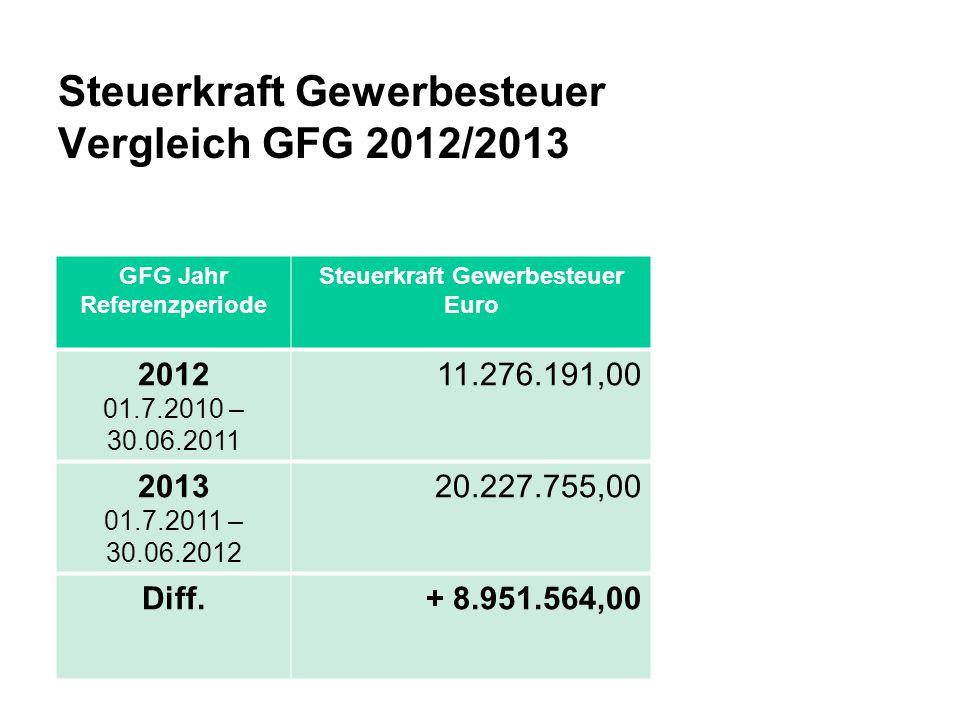 Steuerkraft Gewerbesteuer Vergleich GFG 2012/2013 GFG Jahr Referenzperiode Steuerkraft Gewerbesteuer Euro 2012 01.7.2010 – 30.06.2011 11.276.191,00 20