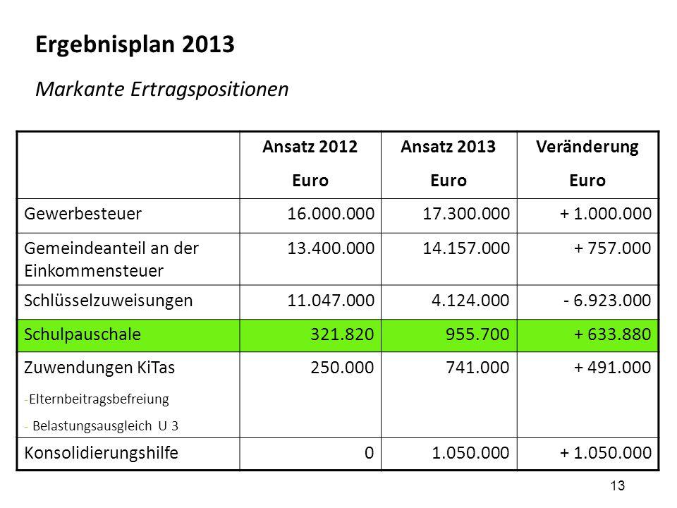 13 Ergebnisplan 2013 Markante Ertragspositionen Ansatz 2012 Euro Ansatz 2013 Euro Veränderung Euro Gewerbesteuer16.000.00017.300.000+ 1.000.000 Gemein