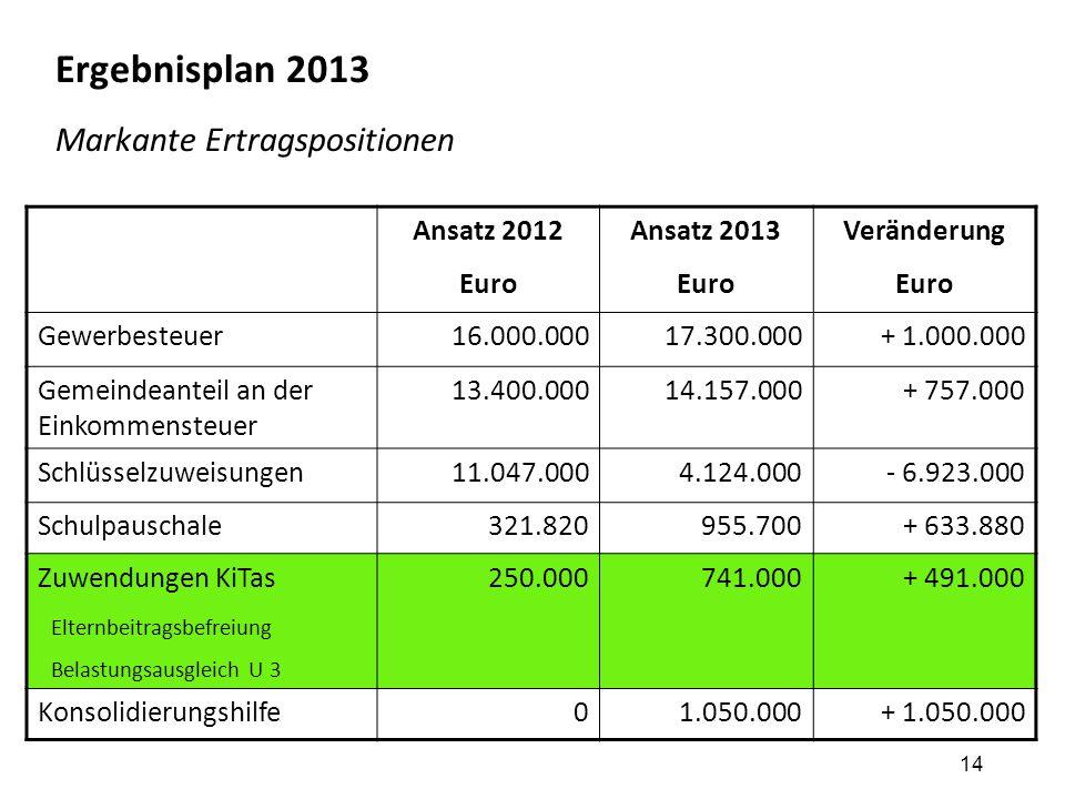 14 Ergebnisplan 2013 Markante Ertragspositionen Ansatz 2012 Euro Ansatz 2013 Euro Veränderung Euro Gewerbesteuer16.000.00017.300.000+ 1.000.000 Gemein