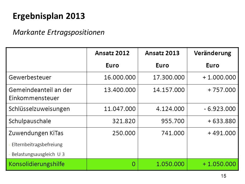 15 Ergebnisplan 2013 Markante Ertragspositionen Ansatz 2012 Euro Ansatz 2013 Euro Veränderung Euro Gewerbesteuer16.000.00017.300.000+ 1.000.000 Gemein