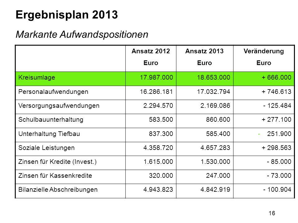 16 Ergebnisplan 2013 Markante Aufwandspositionen Ansatz 2012 Euro Ansatz 2013 Euro Veränderung Euro Kreisumlage17.987.00018.653.000+ 666.000 Personala