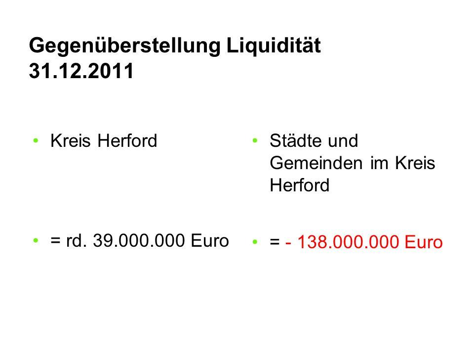 Gegenüberstellung Liquidität 31.12.2011 Kreis Herford = rd. 39.000.000 Euro Städte und Gemeinden im Kreis Herford = - 138.000.000 Euro