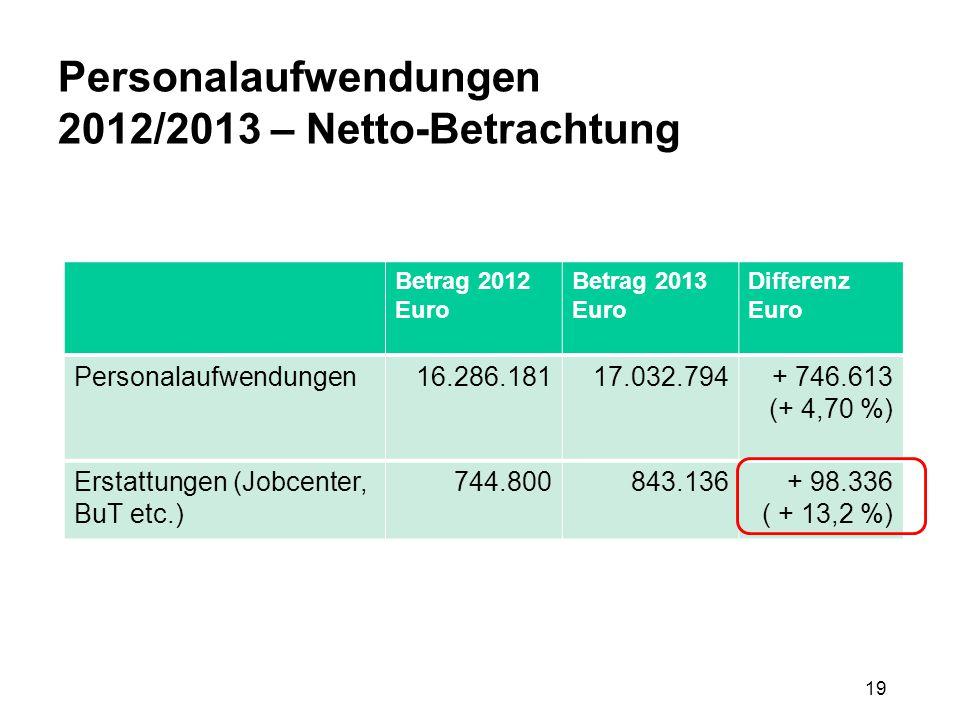 19 Personalaufwendungen 2012/2013 – Netto-Betrachtung Betrag 2012 Euro Betrag 2013 Euro Differenz Euro Personalaufwendungen16.286.18117.032.794+ 746.6