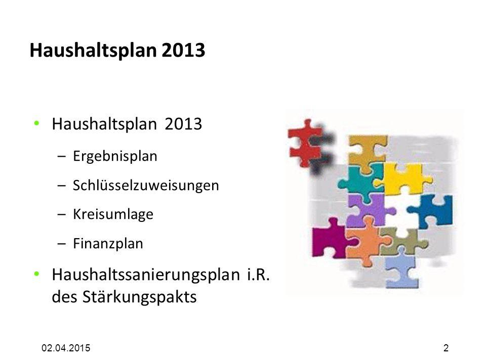 02.04.2015 Haushaltsplan 2013 –Ergebnisplan –Schlüsselzuweisungen –Kreisumlage –Finanzplan Haushaltssanierungsplan i.R. des Stärkungspakts 2