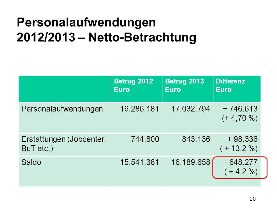 20 Personalaufwendungen 2012/2013 – Netto-Betrachtung Betrag 2012 Euro Betrag 2013 Euro Differenz Euro Personalaufwendungen16.286.18117.032.794+ 746.6