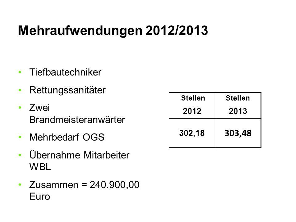Mehraufwendungen 2012/2013 Stellen 20122013 302,18 303,48 Tiefbautechniker Rettungssanitäter Zwei Brandmeisteranwärter Mehrbedarf OGS Übernahme Mitarb