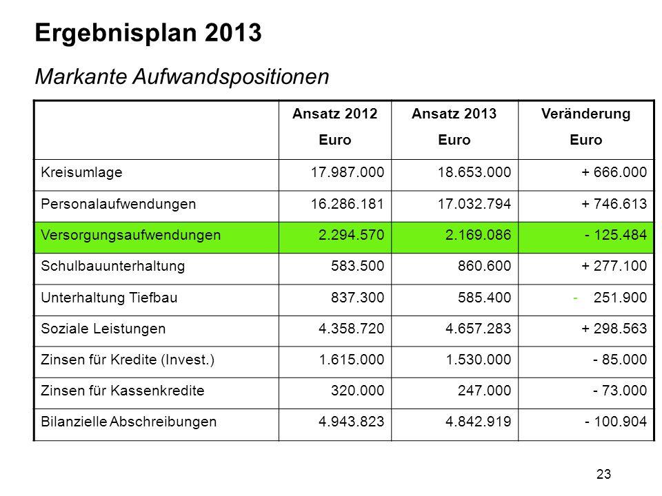 23 Ergebnisplan 2013 Markante Aufwandspositionen Ansatz 2012 Euro Ansatz 2013 Euro Veränderung Euro Kreisumlage17.987.00018.653.000+ 666.000 Personala
