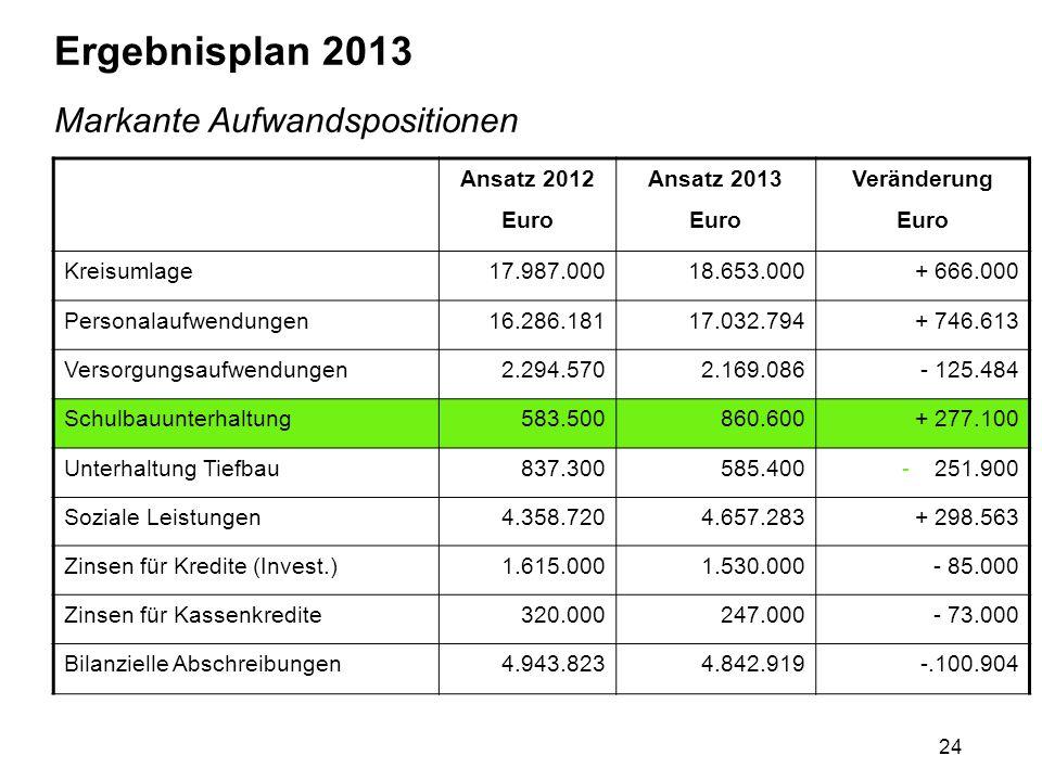 24 Ergebnisplan 2013 Markante Aufwandspositionen Ansatz 2012 Euro Ansatz 2013 Euro Veränderung Euro Kreisumlage17.987.00018.653.000+ 666.000 Personala