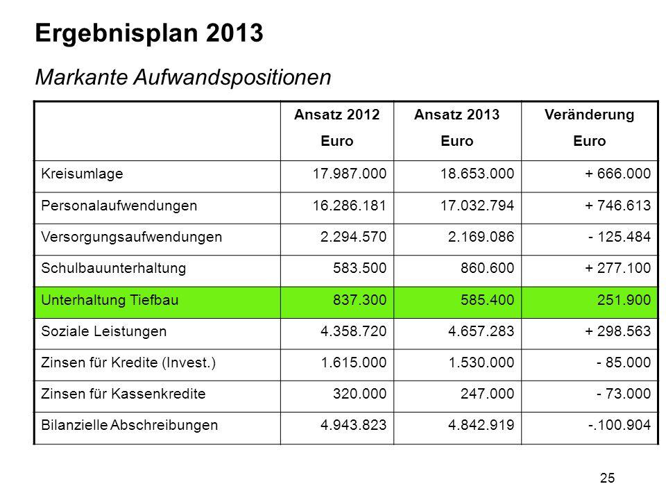 25 Ergebnisplan 2013 Markante Aufwandspositionen Ansatz 2012 Euro Ansatz 2013 Euro Veränderung Euro Kreisumlage17.987.00018.653.000+ 666.000 Personala