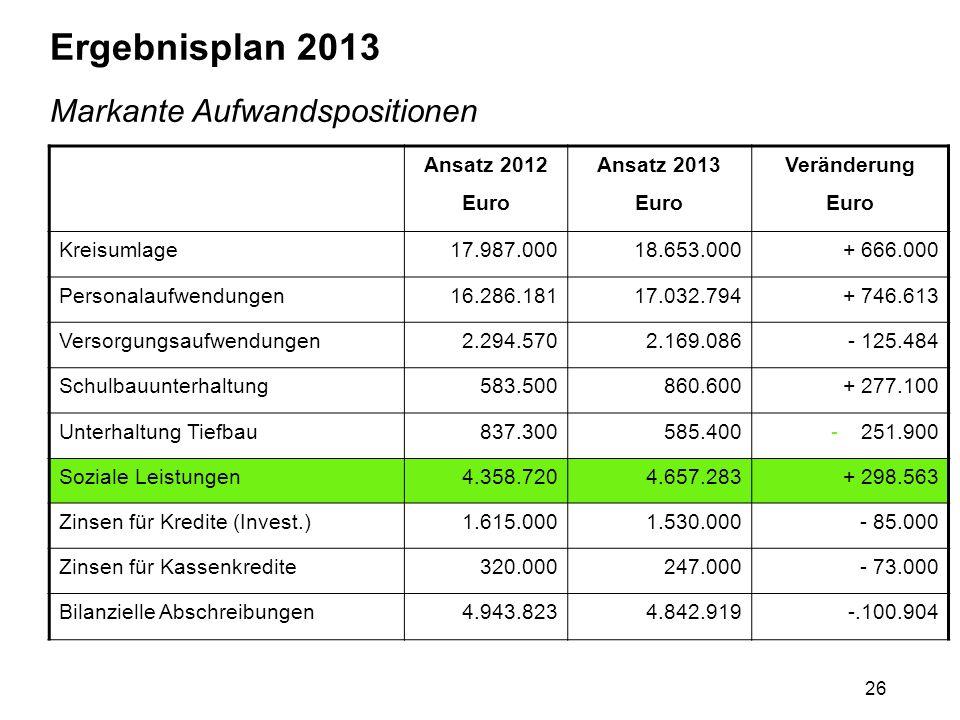26 Ergebnisplan 2013 Markante Aufwandspositionen Ansatz 2012 Euro Ansatz 2013 Euro Veränderung Euro Kreisumlage17.987.00018.653.000+ 666.000 Personala