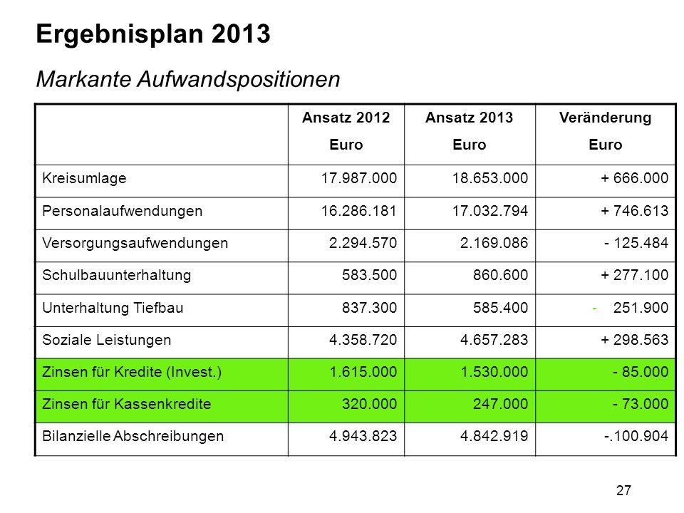 27 Ergebnisplan 2013 Markante Aufwandspositionen Ansatz 2012 Euro Ansatz 2013 Euro Veränderung Euro Kreisumlage17.987.00018.653.000+ 666.000 Personala