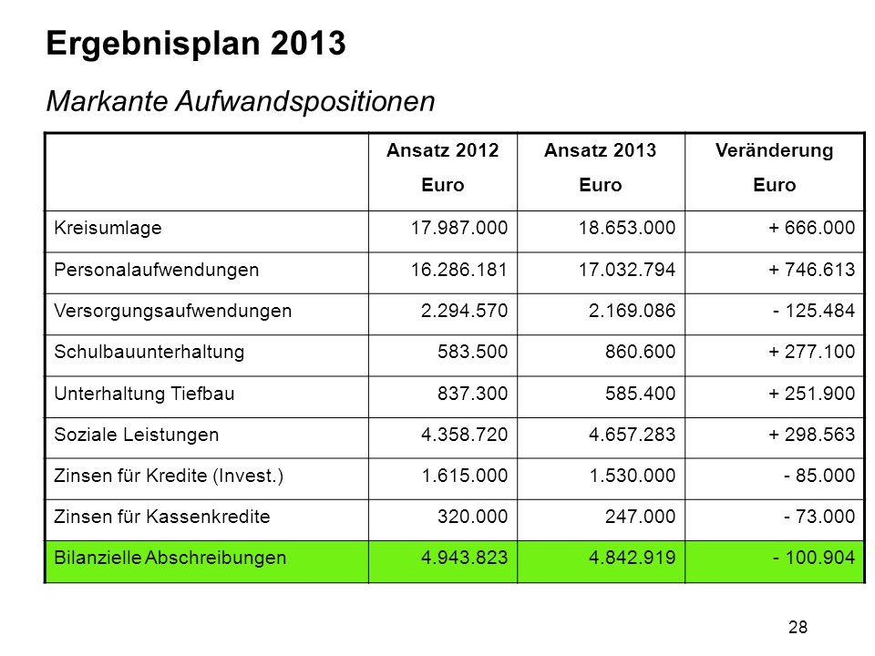 28 Ergebnisplan 2013 Markante Aufwandspositionen Ansatz 2012 Euro Ansatz 2013 Euro Veränderung Euro Kreisumlage17.987.00018.653.000+ 666.000 Personala