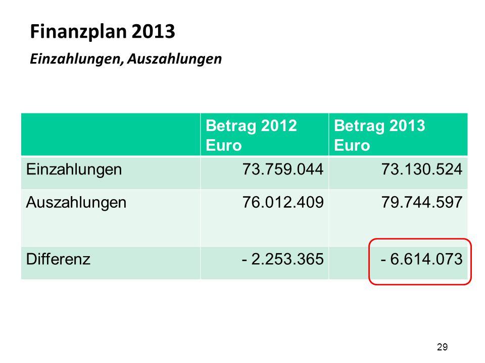 Finanzplan 2013 Einzahlungen, Auszahlungen 29 Betrag 2012 Euro Betrag 2013 Euro Einzahlungen73.759.04473.130.524 Auszahlungen76.012.40979.744.597 Diff