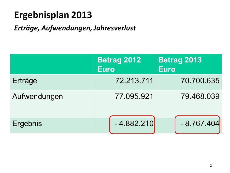Ergebnisplan 2013 Erträge, Aufwendungen, Jahresverlust 3 Betrag 2012 Euro Betrag 2013 Euro Erträge72.213.71170.700.635 Aufwendungen77.095.92179.468.03