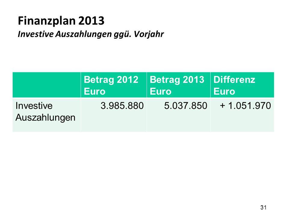 Finanzplan 2013 Investive Auszahlungen ggü. Vorjahr 31 Betrag 2012 Euro Betrag 2013 Euro Differenz Euro Investive Auszahlungen 3.985.8805.037.850+ 1.0
