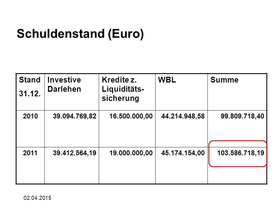 02.04.2015 Schuldenstand (Euro) Stand 31.12. Investive Darlehen Kredite z. Liquiditäts- sicherung WBLSumme 201039.094.769,8216.500.000,0044.214.948,58