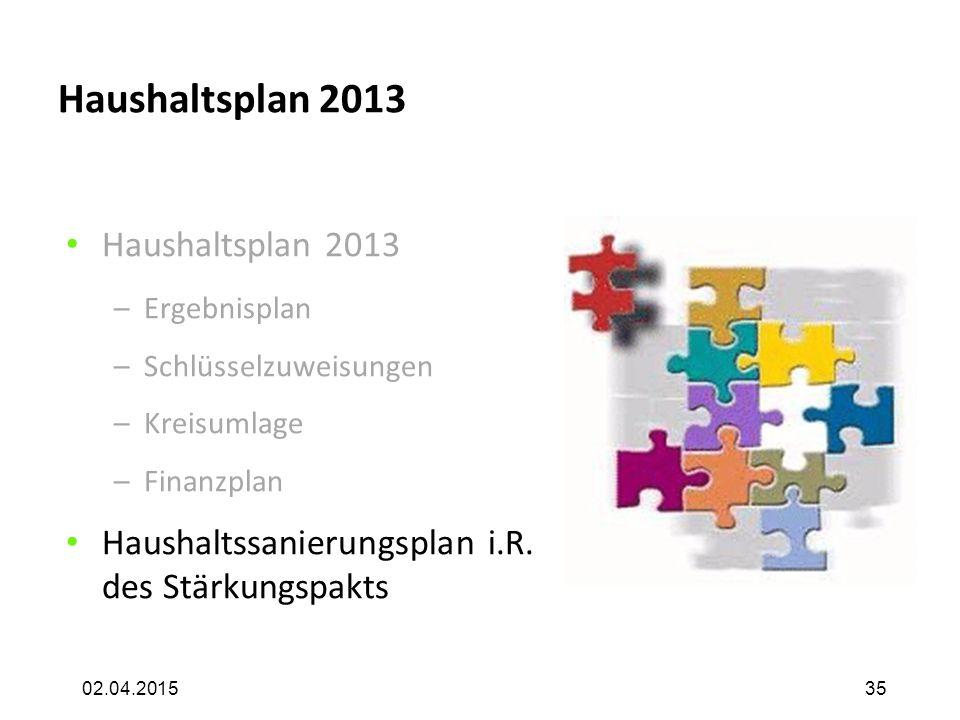 02.04.2015 Haushaltsplan 2013 –Ergebnisplan –Schlüsselzuweisungen –Kreisumlage –Finanzplan Haushaltssanierungsplan i.R. des Stärkungspakts 35