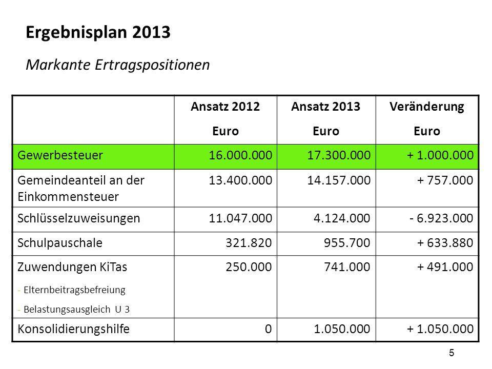5 Ergebnisplan 2013 Markante Ertragspositionen Ansatz 2012 Euro Ansatz 2013 Euro Veränderung Euro Gewerbesteuer16.000.00017.300.000+ 1.000.000 Gemeind