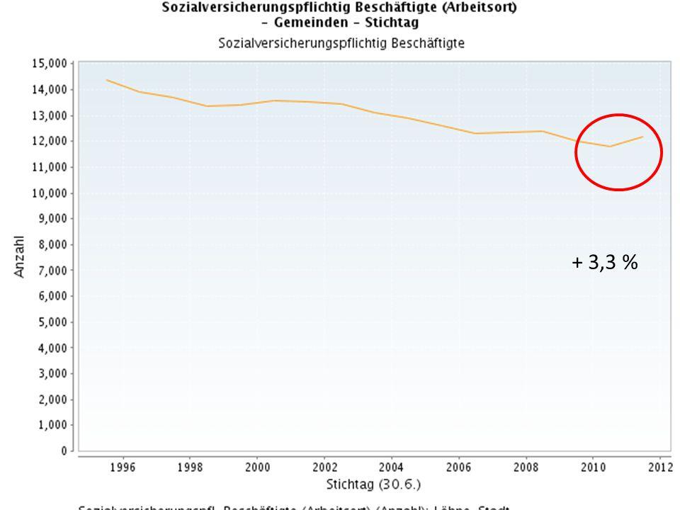 9 Ergebnisplan 2013 Markante Ertragspositionen Ansatz 2012 Euro Ansatz 2013 Euro Veränderung Euro Gewerbesteuer16.000.00017.300.000+ 1.000.000 Gemeindeanteil an der Einkommensteuer 13.400.00014.157.000+ 757.000 Schlüsselzuweisungen11.047.0004.124.000- 6.923.000 Schulpauschale321.820955.700+ 633.880 Zuwendungen KiTas - Elternbeitragsbefreiung - Belastungsausgleich U 3 250.000741.000+ 491.000 Konsolidierungshilfe01.050.000+ 1.050.000