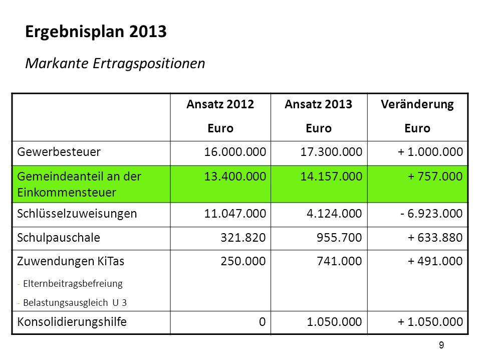 10 Ergebnisplan 2013 Markante Ertragspositionen Ansatz 2012 Euro Ansatz 2013 Euro Veränderung Euro Gewerbesteuer16.000.00017.300.000+ 1.000.000 Gemeindeanteil an der Einkommensteuer 13.400.00014.157.000+ 757.000 Schlüsselzuweisungen11.047.0004.124.000- 6.923.000 Schulpauschale321.820955.700+ 633.880 Zuwendungen KiTas - Elternbeitragsbefreiung - Belastungsausgleich U 3 250.000741.000+ 491.000 Konsolidierungshilfe01.050.000+ 1.050.000
