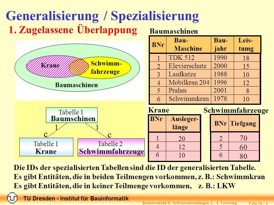 TU Dresden - Institut für Bauinformatik Folie-Nr.: 4 Bauinformatik II, Softwareanwendungen 1; 4. Vorlesung 1. Zugelassene Überlappung Baumaschinen Kra
