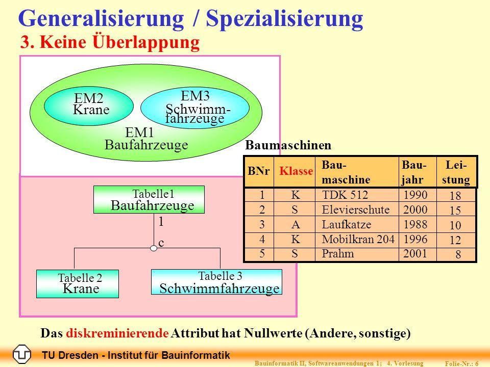 TU Dresden - Institut für Bauinformatik Folie-Nr.: 6 Bauinformatik II, Softwareanwendungen 1; 4. Vorlesung Generalisierung / Spezialisierung EM1 Krane