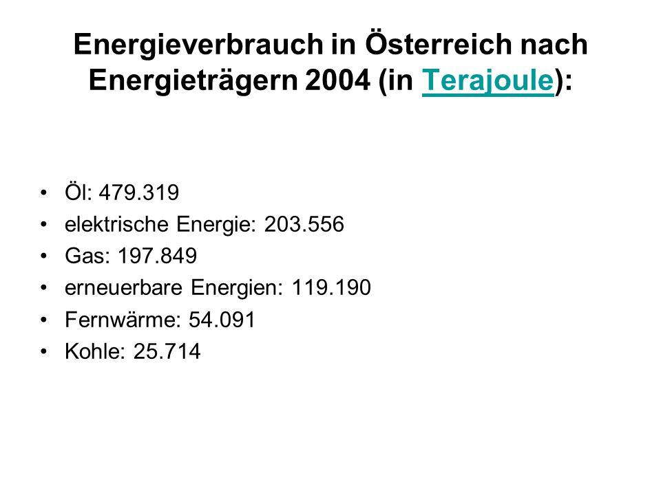 Energieverbrauch in Österreich nach Energieträgern 2004 (in Terajoule):Terajoule Öl: 479.319 elektrische Energie: 203.556 Gas: 197.849 erneuerbare Ene