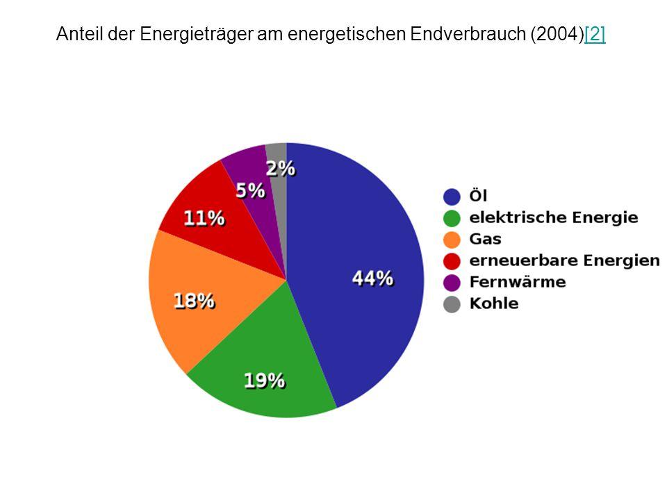 Anteil der Energieträger am energetischen Endverbrauch (2004)[2][2]