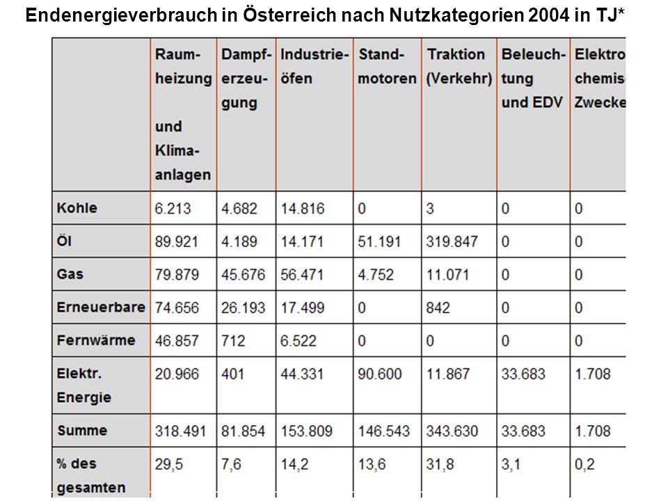 Endenergieverbrauch in Österreich nach Nutzkategorien 2004 in TJ*