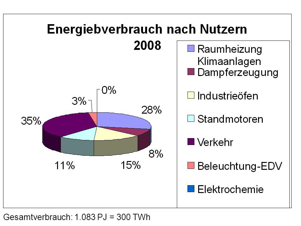 Gesamtverbrauch: 1.083 PJ = 300 TWh