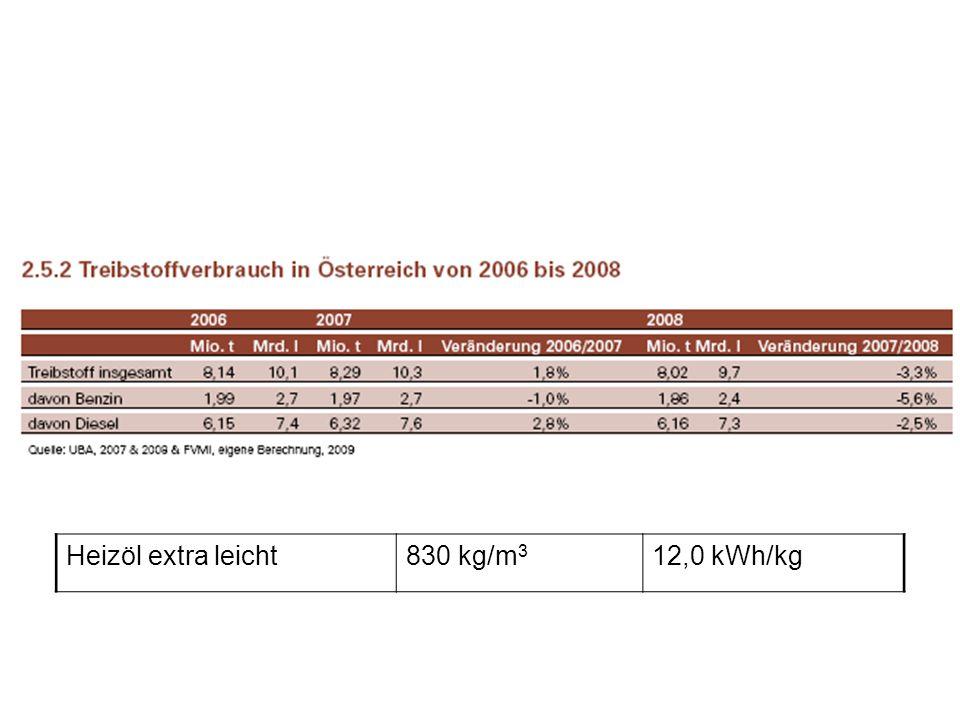 Heizöl extra leicht830 kg/m 3 12,0 kWh/kg