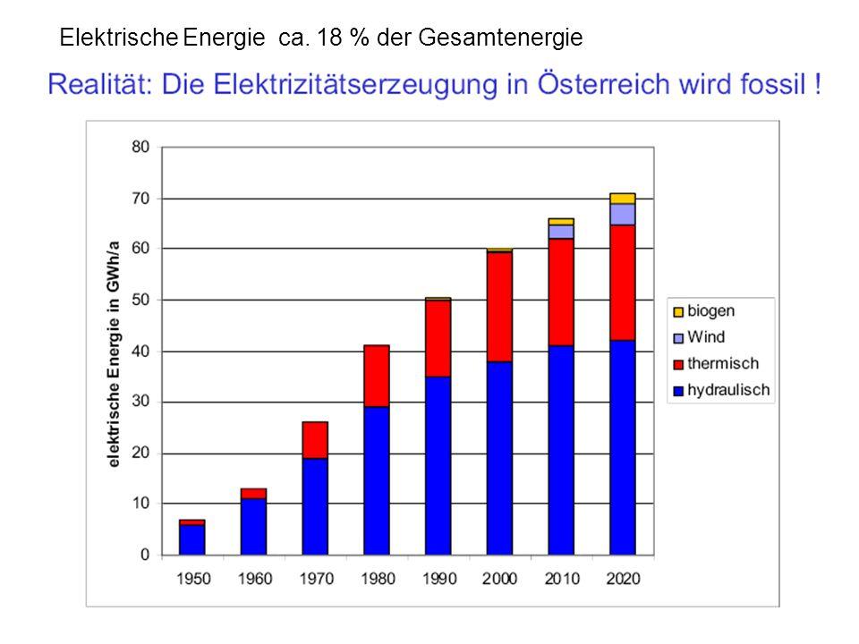 Elektrische Energie ca. 18 % der Gesamtenergie