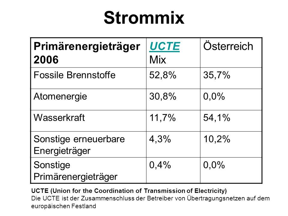 Quellen: Primärenergieträger 2006 UCTE UCTE Mix Österreich Fossile Brennstoffe52,8%35,7% Atomenergie30,8%0,0% Wasserkraft11,7%54,1% Sonstige erneuerba