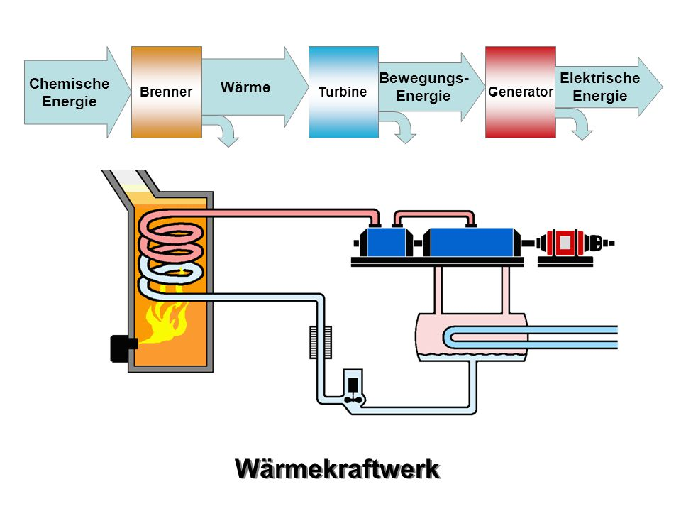 Chemische Energie Brenner Wärme TurbineGenerator Bewegungs- Energie Elektrische Energie Wärmekraftwerk