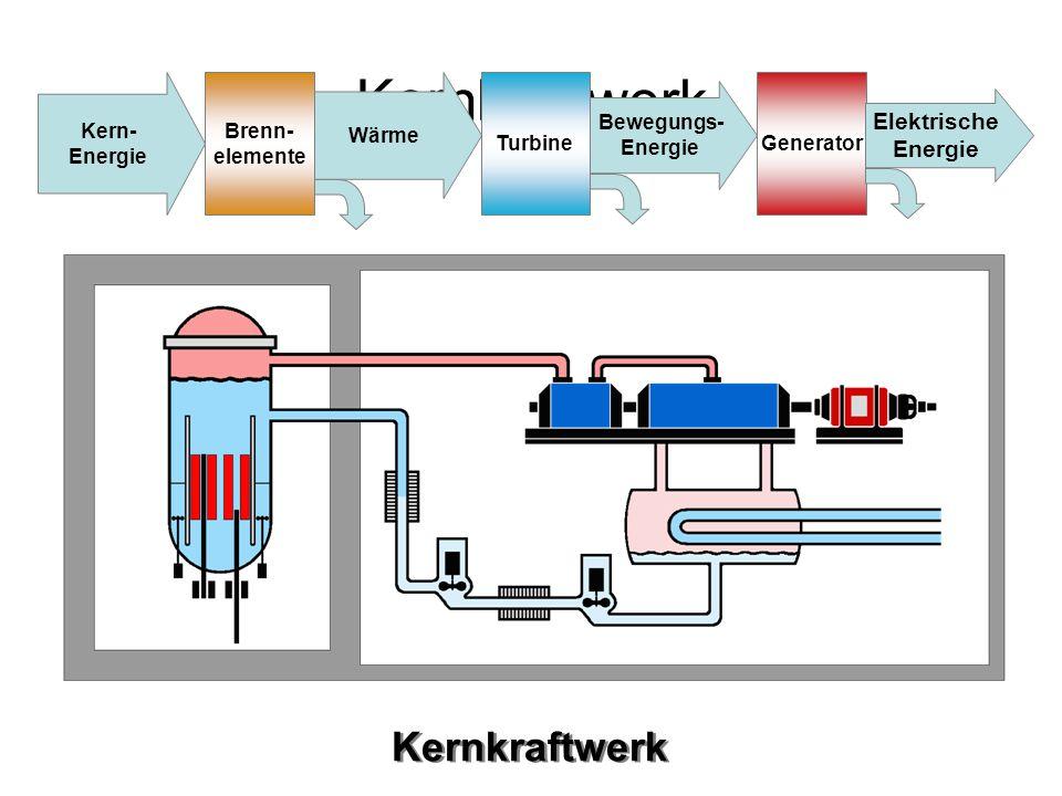 Kernkraftwerk Kern- Energie Brenn- elemente Wärme TurbineGenerator Bewegungs- Energie Elektrische Energie Kernkraftwerk