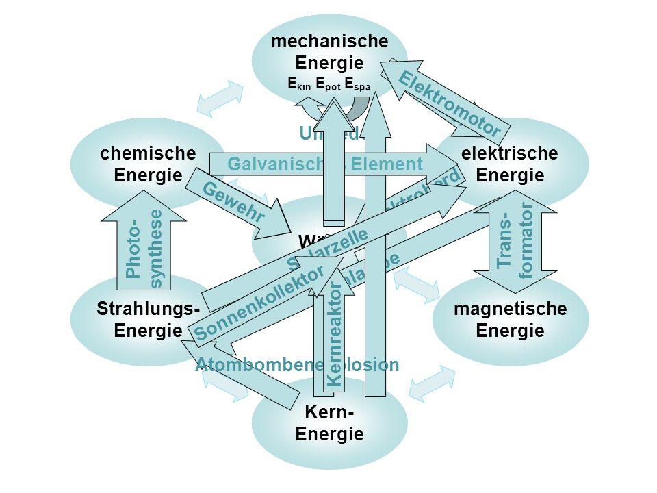 Kern- Energie chemische Energie magnetische Energie elektrische Energie mechanische Energie E kin E pot E spa Strahlungs- Energie Wärme Uhrfeder Gener