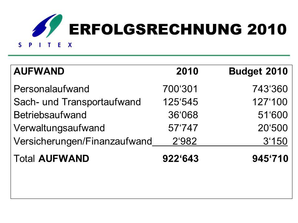 AUFWAND 2010 Budget 2010 Personalaufwand700'301 743'360 Sach- und Transportaufwand125'545 127'100 Betriebsaufwand 36'068 51'600 Verwaltungsaufwand 57'