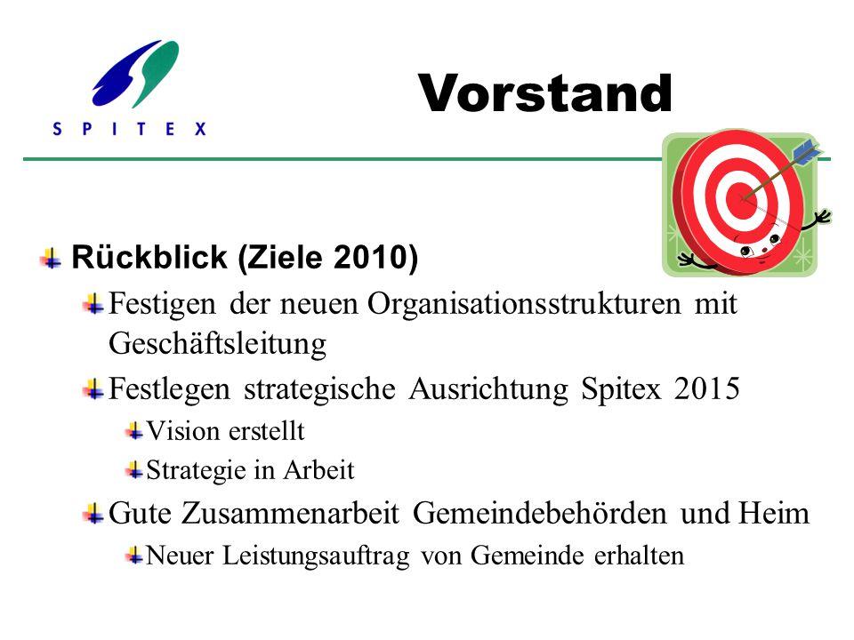 Rückblick (Ziele 2010) Festigen der neuen Organisationsstrukturen mit Geschäftsleitung Festlegen strategische Ausrichtung Spitex 2015 Vision erstellt