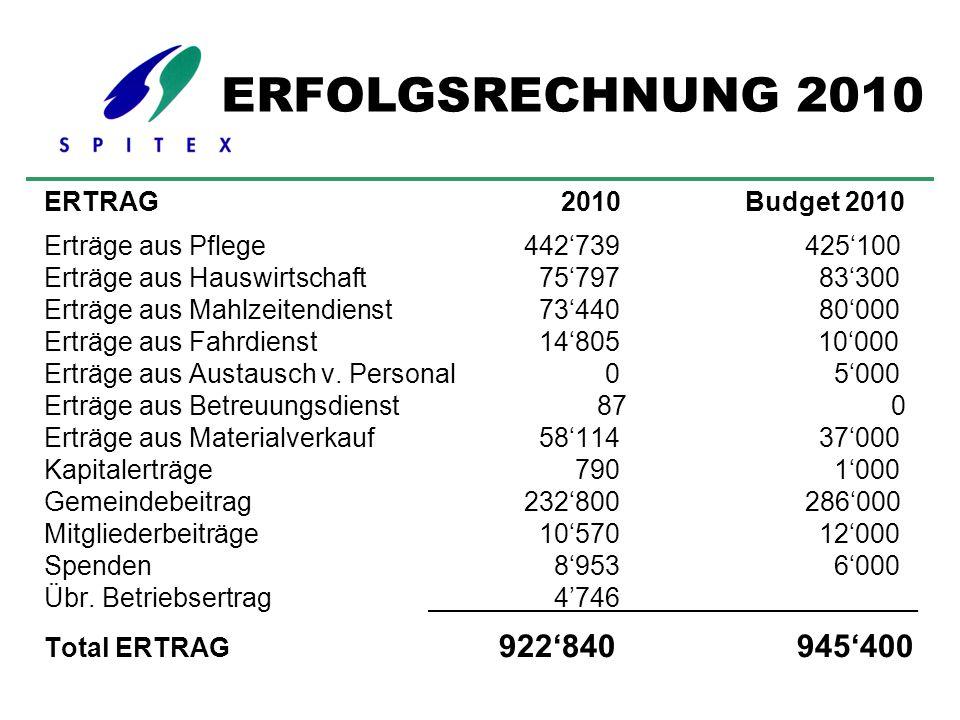 ERTRAG 2010 Budget 2010 Erträge aus Pflege442'739 425'100 Erträge aus Hauswirtschaft 75'797 83'300 Erträge aus Mahlzeitendienst 73'440 80'000 Erträge
