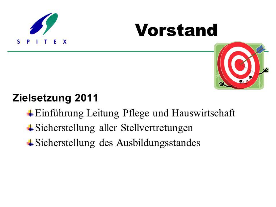 Zielsetzung 2011 Einführung Leitung Pflege und Hauswirtschaft Sicherstellung aller Stellvertretungen Sicherstellung des Ausbildungsstandes Vorstand