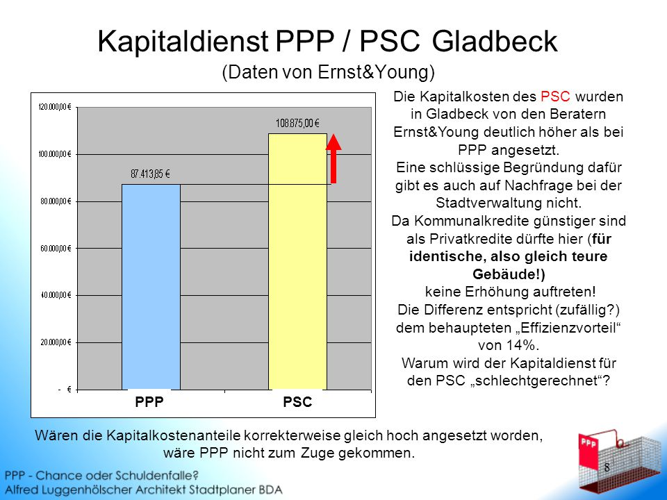 8 Kapitaldienst PPP / PSC Gladbeck (Daten von Ernst&Young) PPPPSC Die Kapitalkosten des PSC wurden in Gladbeck von den Beratern Ernst&Young deutlich höher als bei PPP angesetzt.