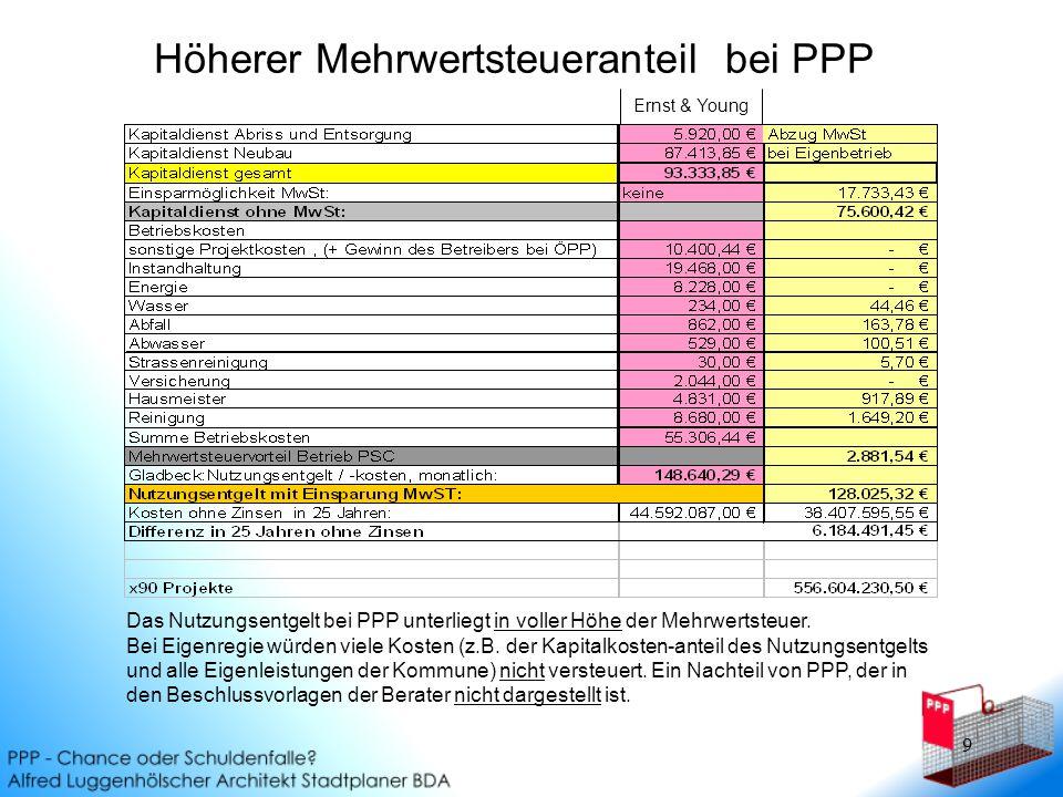 10 Überhöhte Betriebskosten...