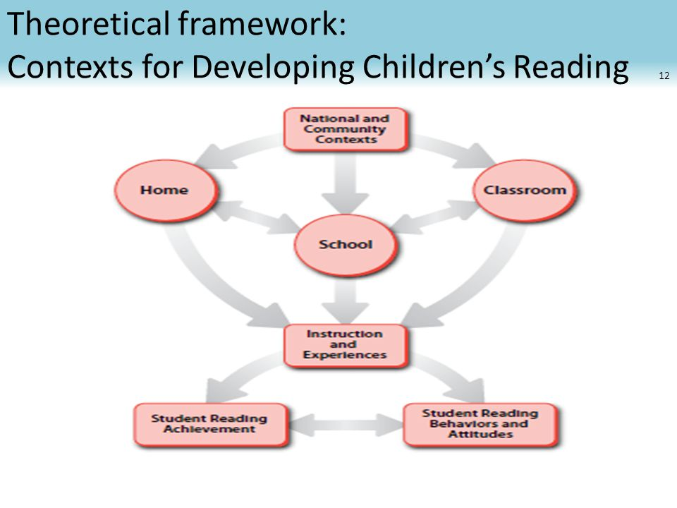 Theoretical framework: Contexts for Developing Children's Reading Literacy 12